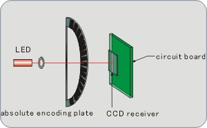 Absolute Encoding Disk